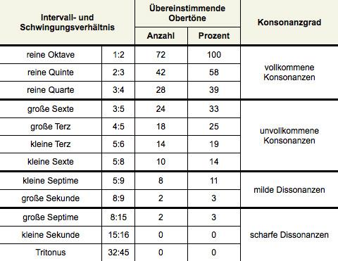 Musiklehre Online: Konsonanz und Dissonanz::